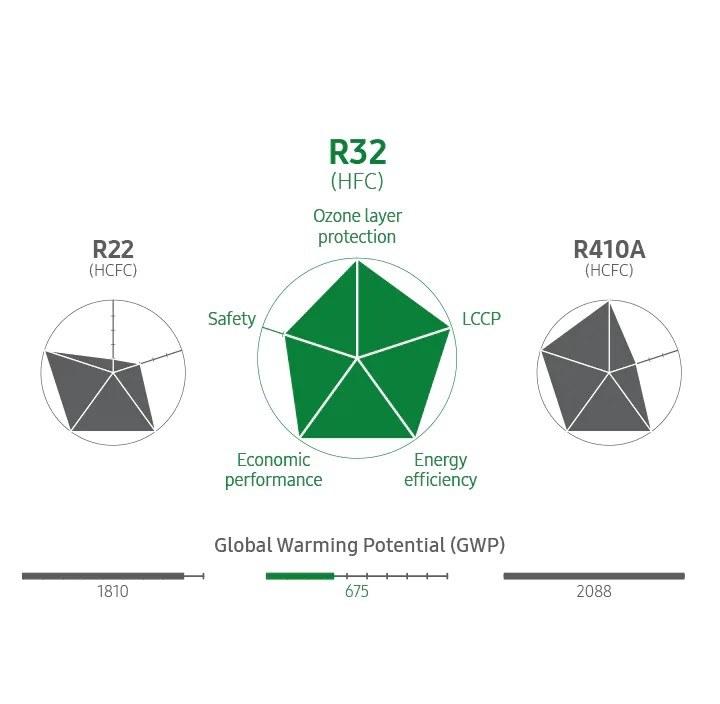 klimatyzator Samsung Wind-Free COMFORT